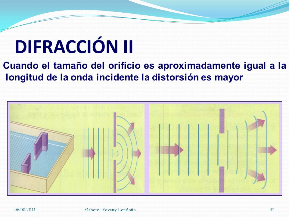 DIFRACCIÓN II Cuando el tamaño del orificio es aproximadamente igual a la longitud de la onda incidente la distorsión es mayor 06/08/2011Elaboró: Yova