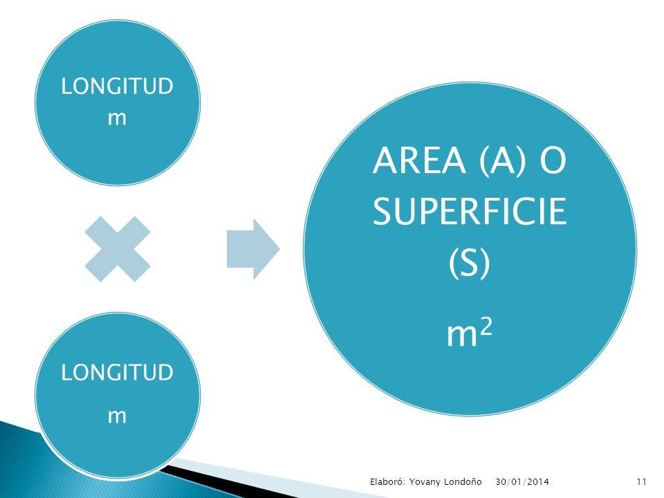 LONGITUD m LONGITUD m AREA (A) O SUPERFICIE (S) m 2 11Elaboró: Yovany Londoño30/01/2014