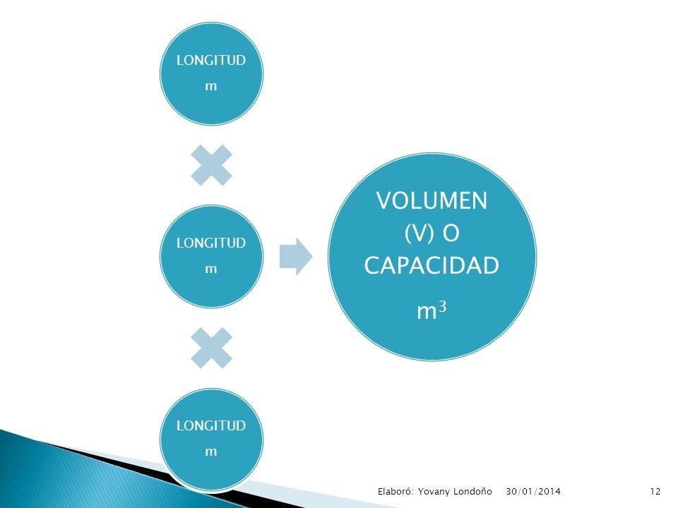 LONGITUD m LONGITUD m LONGITUD m VOLUMEN (V) O CAPACIDAD m 3 12Elaboró: Yovany Londoño30/01/2014
