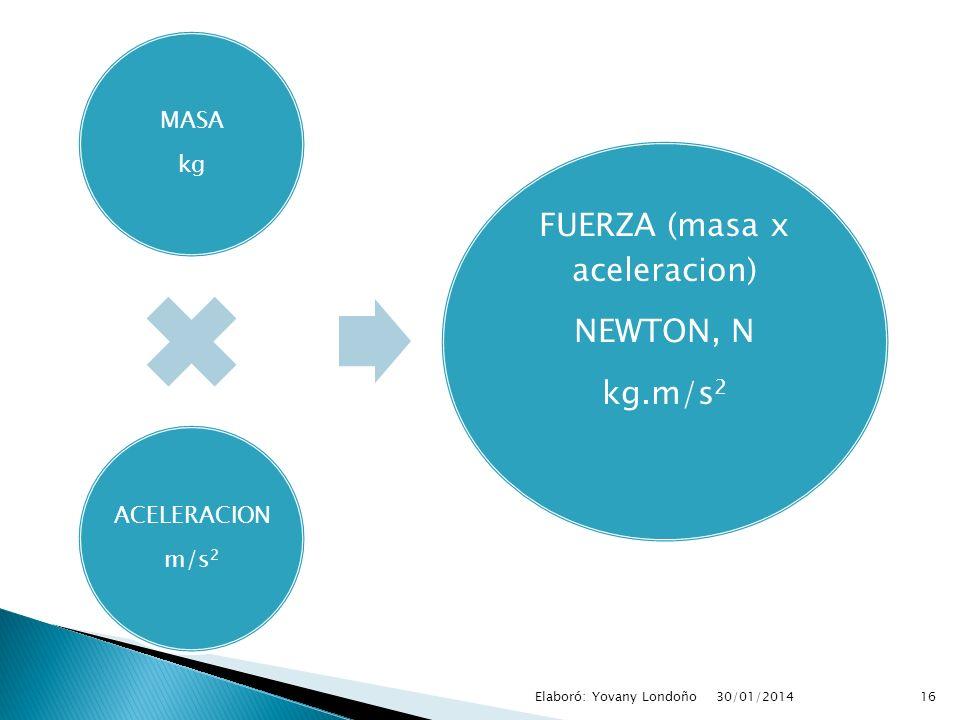 MASA kg ACELERACION m/s 2 FUERZA (masa x aceleracion) NEWTON, N kg.m/s 2 16Elaboró: Yovany Londoño30/01/2014