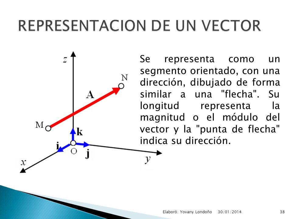 Se representa como un segmento orientado, con una dirección, dibujado de forma similar a una
