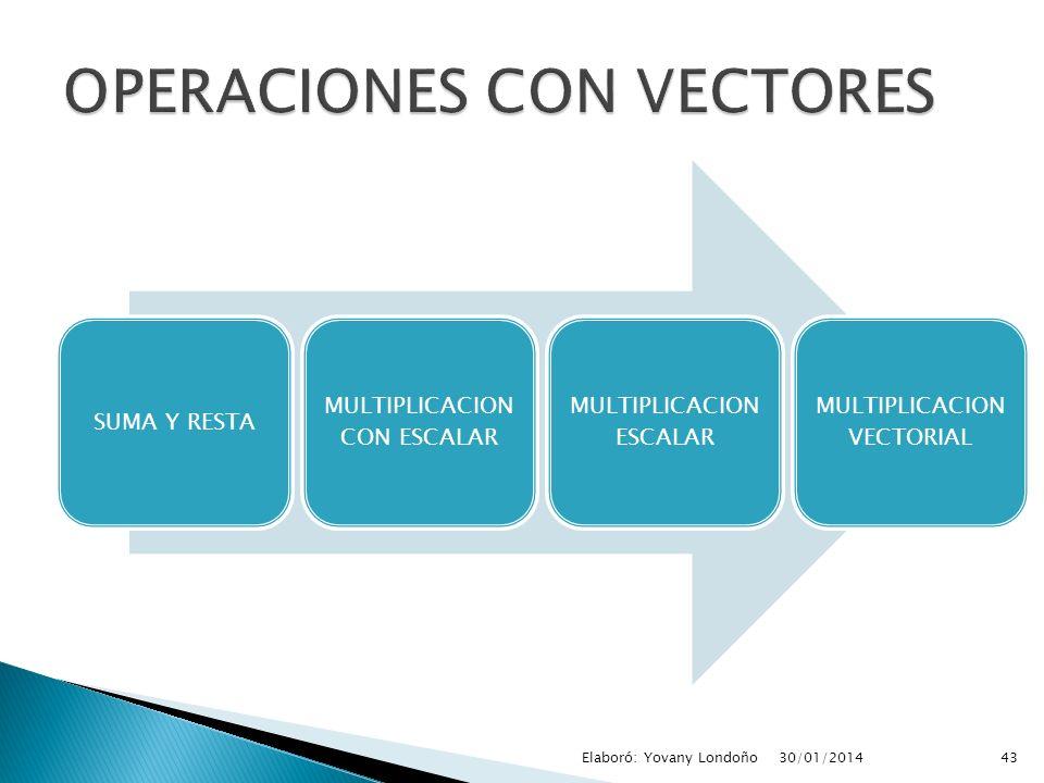 SUMA Y RESTA MULTIPLICACION CON ESCALAR MULTIPLICACION ESCALAR MULTIPLICACION VECTORIAL 43Elaboró: Yovany Londoño30/01/2014