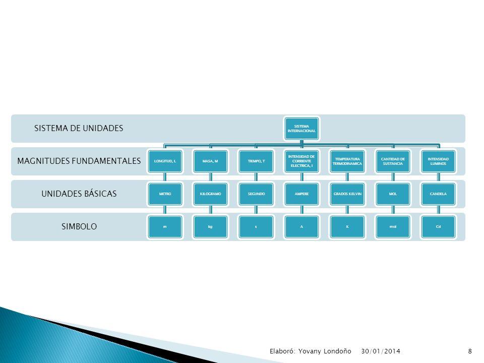 SIMBOLO UNIDADES BÁSICAS MAGNITUDES FUNDAMENTALES SISTEMA DE UNIDADES SISTEMA INTERNACIONAL LONGITUD, LMETROmMASA, MKILOGRAMOkgTIEMPO, TSEGUNDOs INTEN