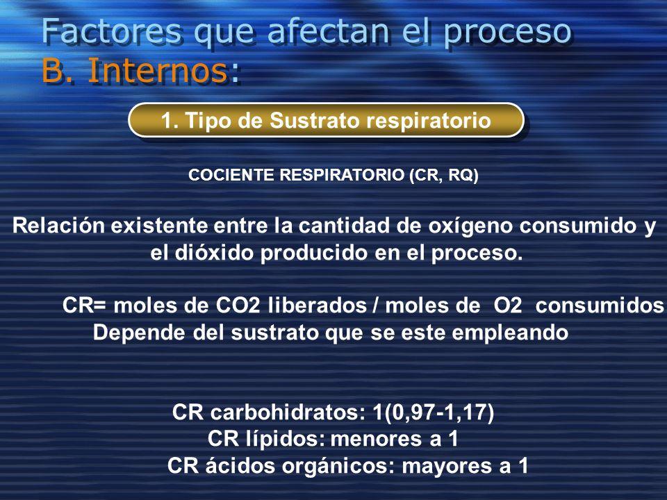 Factores que afectan el proceso B. Internos: 1. Tipo de Sustrato respiratorio COCIENTE RESPIRATORIO (CR, RQ) Relación existente entre la cantidad de o