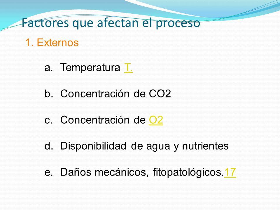 Factores que afectan el proceso 1. Externos a.Temperatura T.T. b.Concentración de CO2 c.Concentración de O2O2 d.Disponibilidad de agua y nutrientes e.