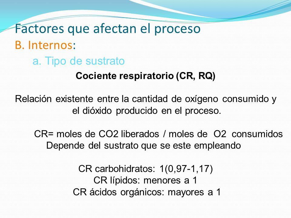 Factores que afectan el proceso B. Internos: Cociente respiratorio (CR, RQ) Relación existente entre la cantidad de oxígeno consumido y el dióxido pro