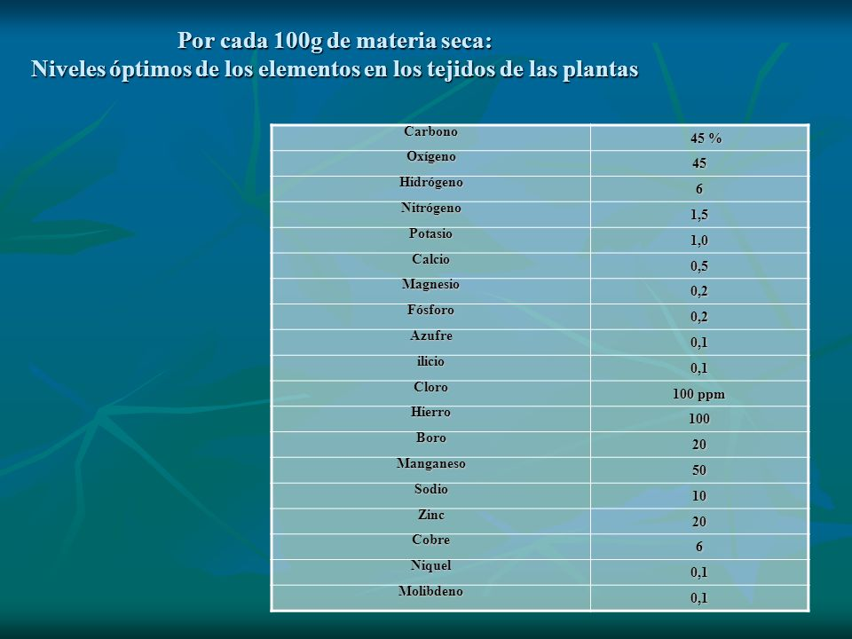 Por cada 100g de materia seca: Niveles óptimos de los elementos en los tejidos de las plantas Carbono 45 % 45 % Oxígeno45 Hidrógeno6 Nitrógeno1,5 Pota