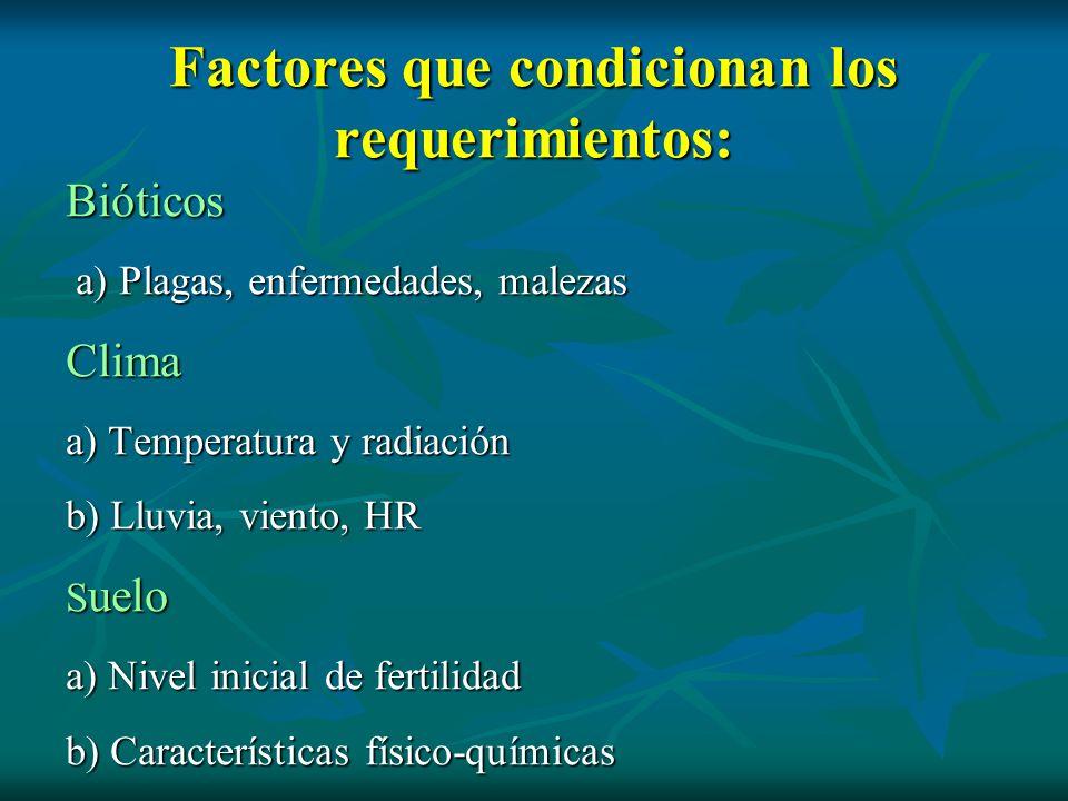 Factores que condicionan los requerimientos: Bióticos a) Plagas, enfermedades, malezas a) Plagas, enfermedades, malezasClima a) Temperatura y radiació