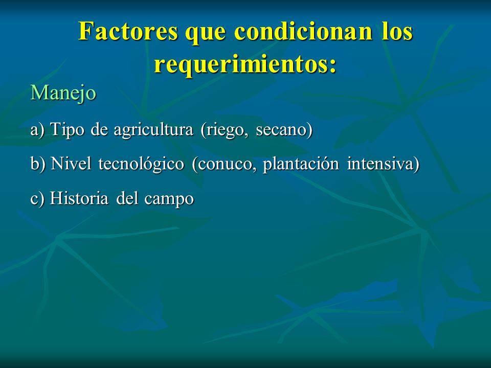 Factores que condicionan los requerimientos: Manejo a) Tipo de agricultura (riego, secano) b) Nivel tecnológico (conuco, plantación intensiva) c) Hist