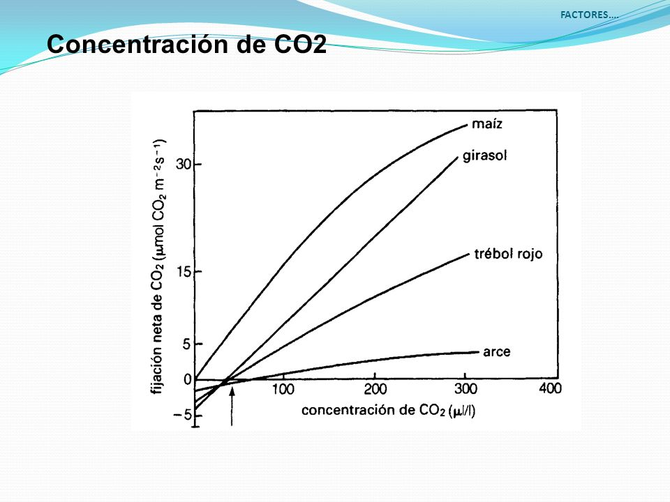 Concentración de CO2 FACTORES….