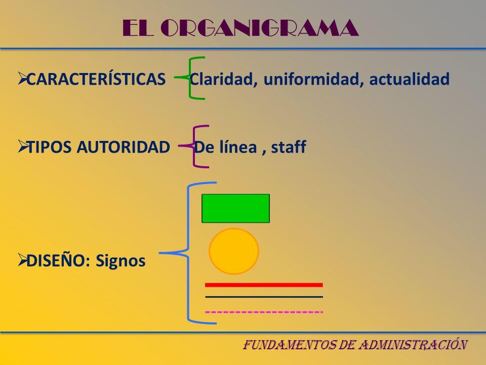 FUNDAMENTOS DE ADMINISTRACIÓN EL ORGANIGRAMA CARACTERÍSTICAS Claridad, uniformidad, actualidad TIPOS AUTORIDAD De línea, staff DISEÑO: Signos