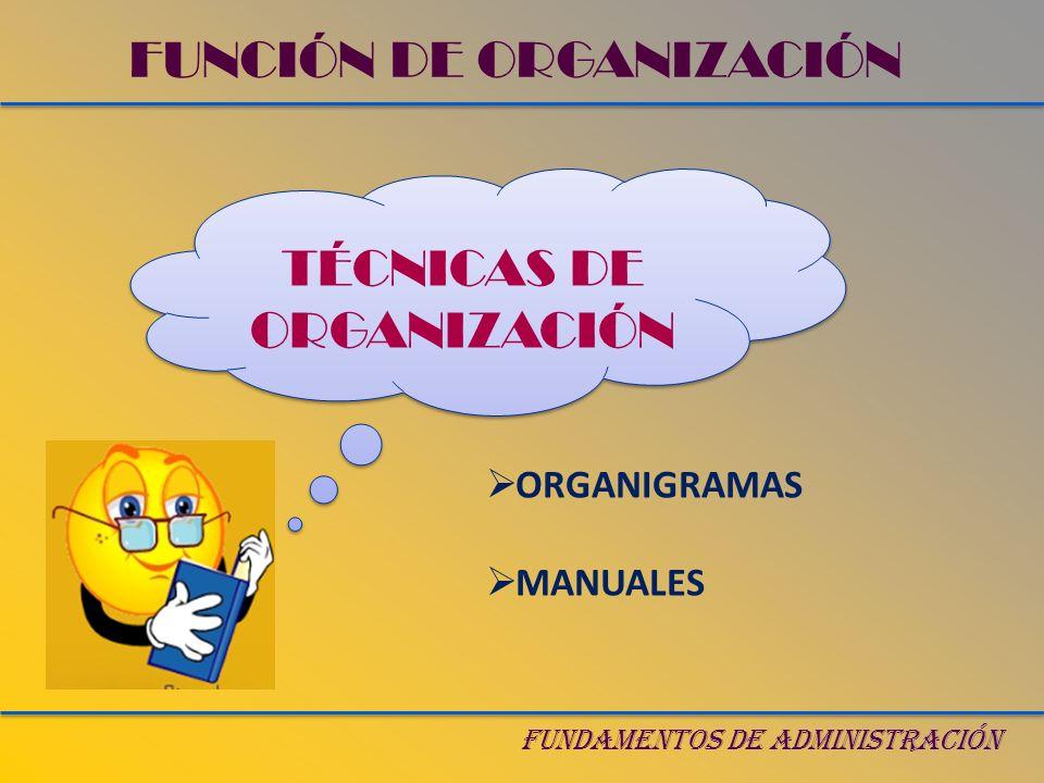 FUNDAMENTOS DE ADMINISTRACIÓN ORGANIGRAMAS FUNCIÓN DE ORGANIZACIÓN CONCEPTO (Gráfica, áreas, jerarquía) CLASES POR EXTENSIÓN (General, analítico) POR SU CONTENIDO (Estructural, funcional, personal) POR SU DISEÑO (Vertical, horizontal, circular) POR LA ESTRUCTURA (Simple, complejo, mixto)