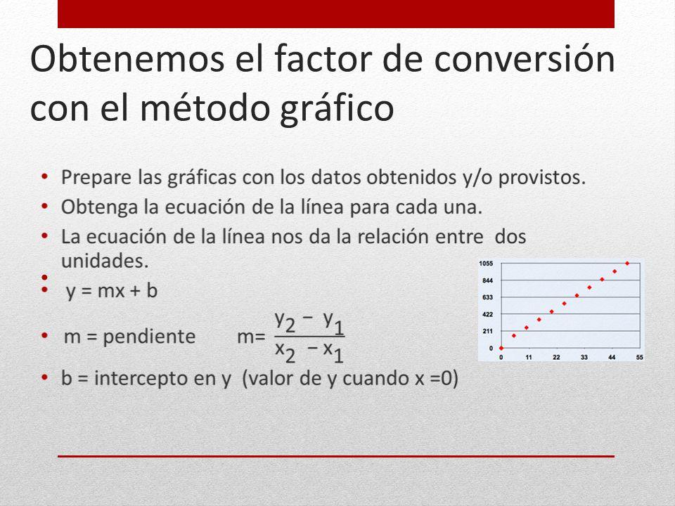 Obtenemos el factor de conversión con el método gráfico