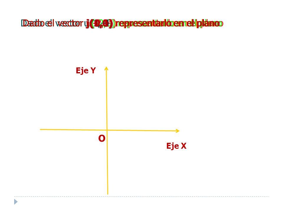 Dado el vector u(-2,3) representarlo en el plano Eje Y O Eje X Dado el vector u(-2,-4) representarlo en el planoDado el vector u(0,3) representarlo en el planoDado el vector u(-2,0) representarlo en el planoDado el vector u(1,-4) representarlo en el plano i(1,0) Dado el vector i(1,0) representarlo en el plano j(0,1) Dado el vector j(0,1) representarlo en el plano