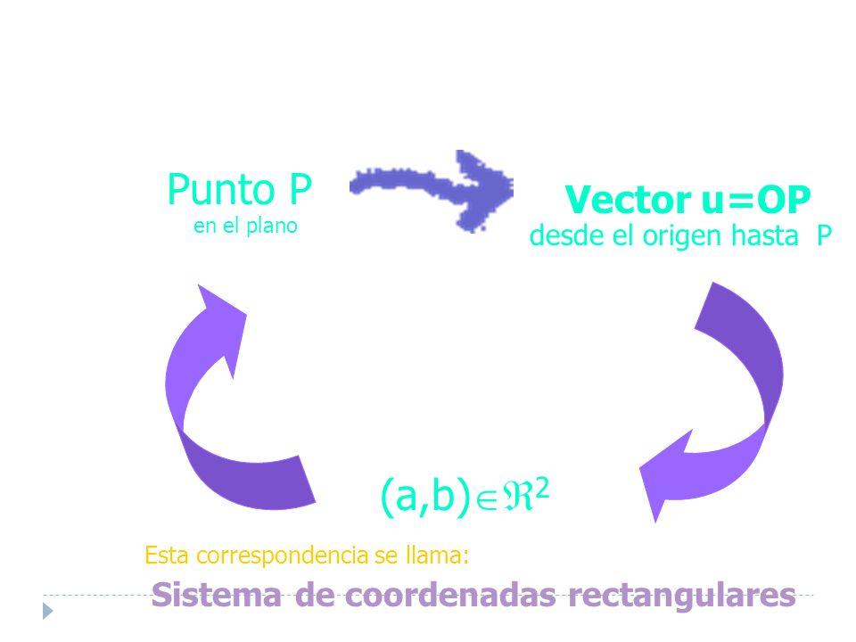 Punto P en el plano (a,b) 2 Vector u=OP desde el origen hasta P Esta correspondencia se llama: Sistema de coordenadas rectangulares