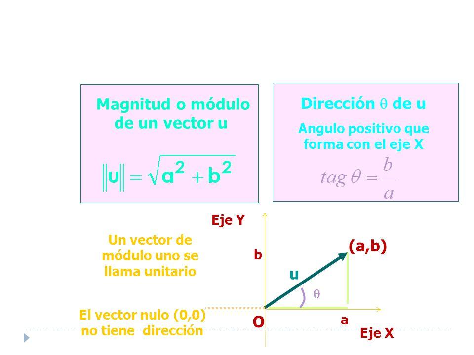 Magnitud o módulo de un vector u El vector nulo (0,0) no tiene dirección Dirección de u Angulo positivo que forma con el eje X u a b (a,b) Eje Y O Eje X Un vector de módulo uno se llama unitario