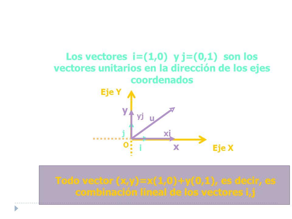 Los vectores i=(1,0) y j=(0,1) son los vectores unitarios en la dirección de los ejes coordenados Todo vector (x,y)=x(1,0)+y(0,1), es decir, es combinación lineal de los vectores i,j Eje Y O Eje X u x y i j xi yj