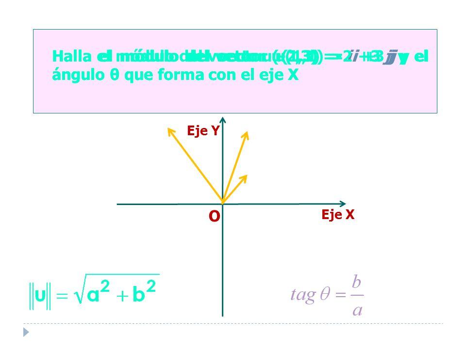 Halla el módulo del vector u(1,1) = i + j y el ángulo θ que forma con el eje X Eje Y O Eje X Halla el módulo del vector u(1,3) = i +3 j y el ángulo θ que forma con el eje X Halla el módulo del vector u(-2,3) =-2i +3 j y el ángulo θ que forma con el eje X