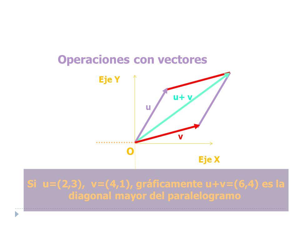 Operaciones con vectores Si u=(2,3), v=(4,1), gráficamente u+v=(6,4) es la diagonal mayor del paralelogramo Eje Y O Eje X u+ v u+ v u v