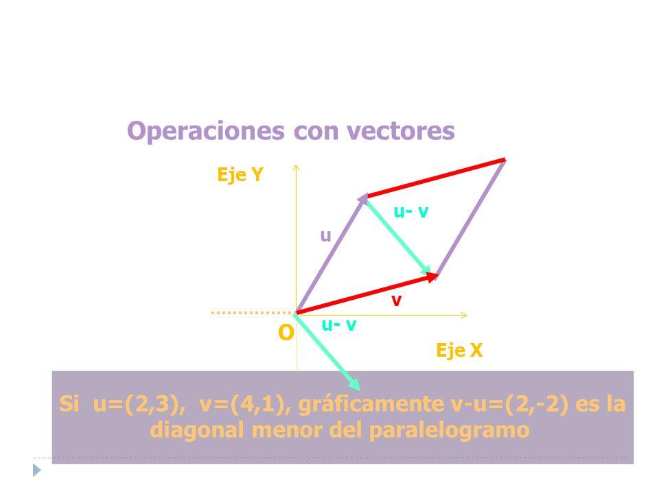 Operaciones con vectores Si u=(2,3), v=(4,1), gráficamente v-u=(2,-2) es la diagonal menor del paralelogramo Eje Y O Eje X u- v u- v u v u- v u- v