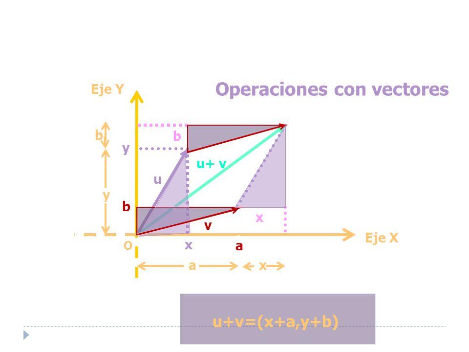 Operaciones con vectores u+v=(x+a,y+b) a y O Eje Y Eje X u+ v u+ v u v ax y b b b x x