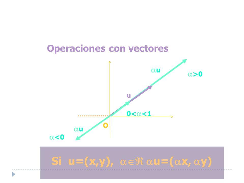 Operaciones con vectores Si u=(x,y), u=( x, y) Eje Y O Eje X u u >0 u <0 0< <1
