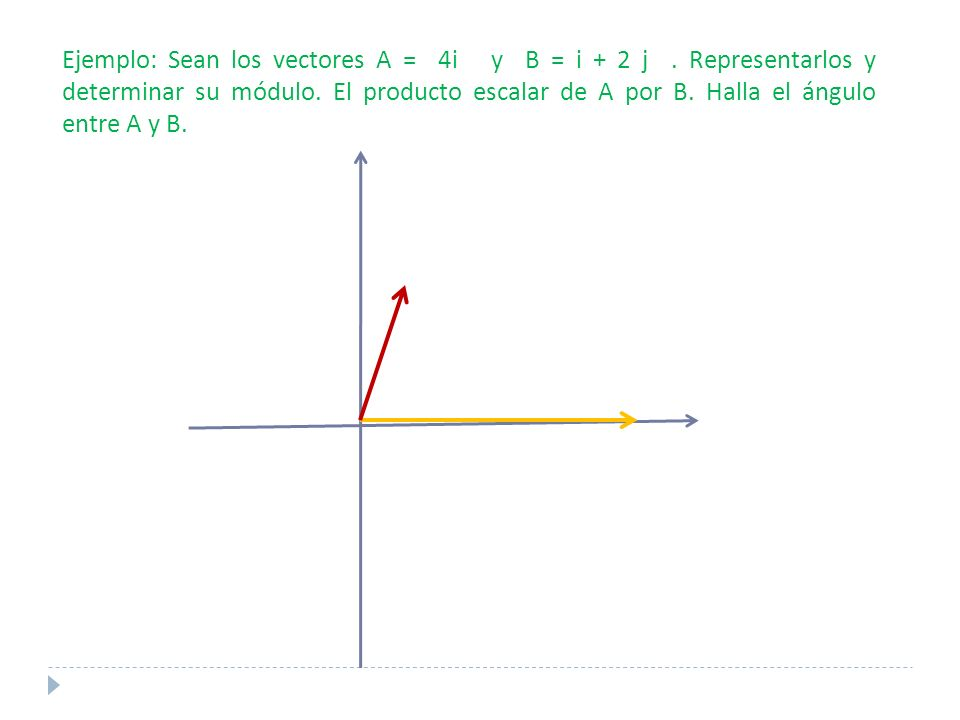 Ejemplo: Sean los vectores A = 4i y B = i + 2 j. Representarlos y determinar su módulo.