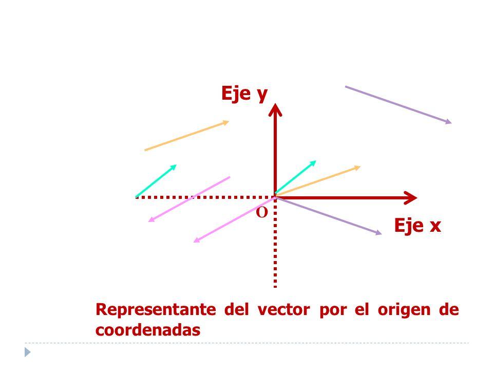 O Eje x Eje y Representante del vector por el origen de coordenadas