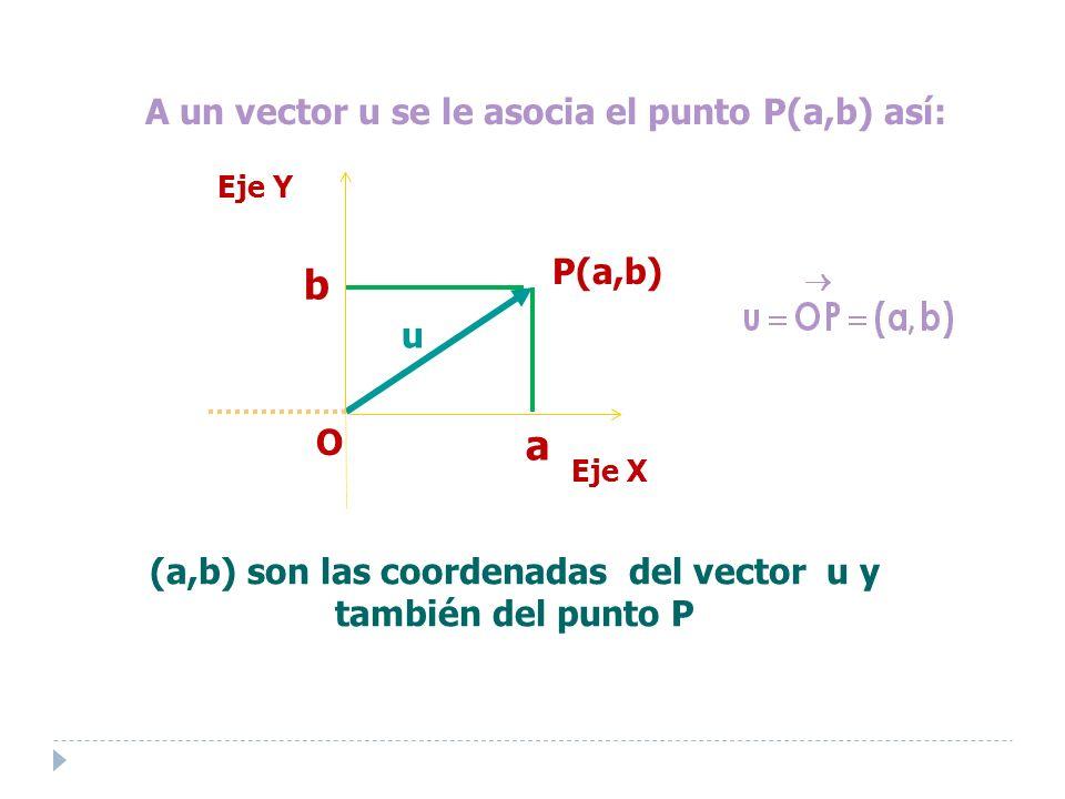 (a,b) son las coordenadas del vector u y también del punto P u a b A un vector u se le asocia el punto P(a,b) así: P(a,b) Eje Y O Eje X