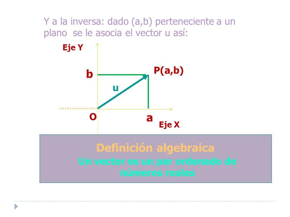 Y a la inversa: dado (a,b) perteneciente a un plano se le asocia el vector u así: Definición algebraica Un vector es un par ordenado de números reales u a b P(a,b) Eje Y O Eje X