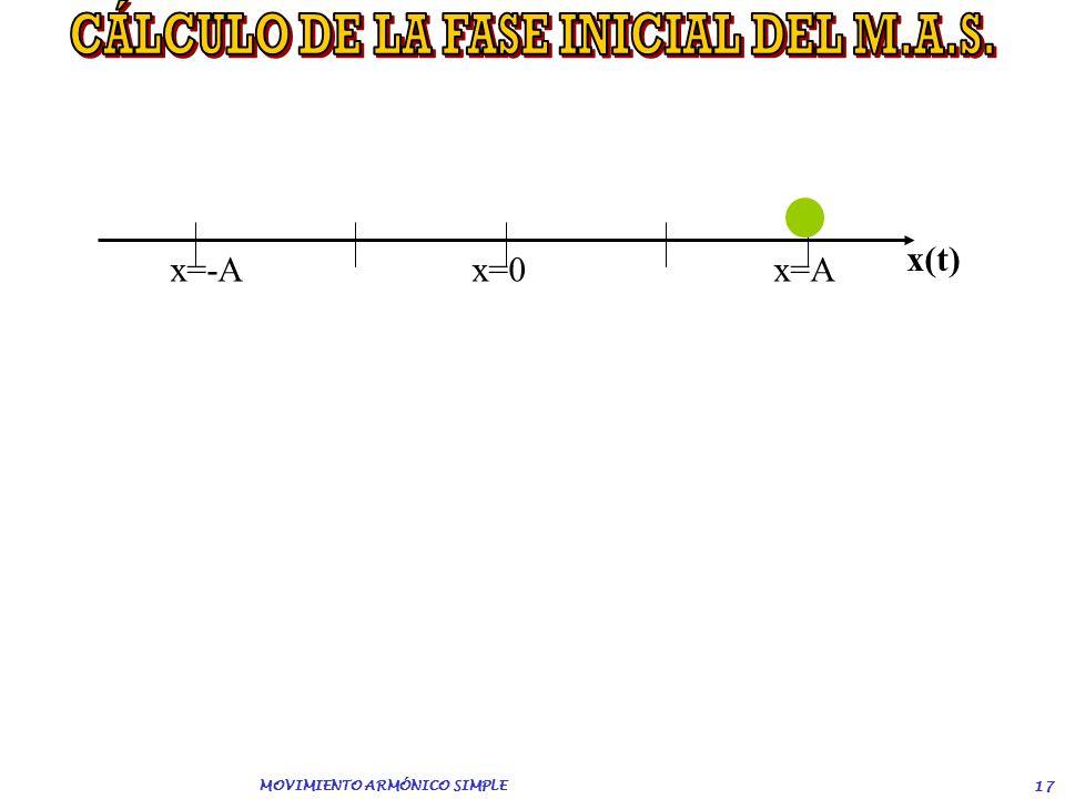 MOVIMIENTO ARMÓNICO SIMPLE 16 Un movimiento armónico simple tiene una amplitud de 0,20 m; su aceleración vale 0,40 m/s 2 en un punto cuya elongación e