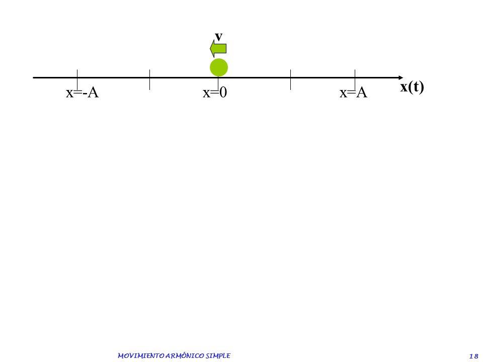 MOVIMIENTO ARMÓNICO SIMPLE 17 x=-Ax=0 x=A x(t)