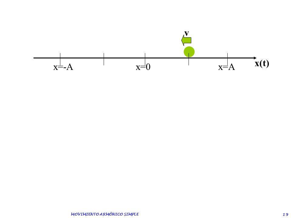 MOVIMIENTO ARMÓNICO SIMPLE 18 x=-Ax=0 x=A x(t) v