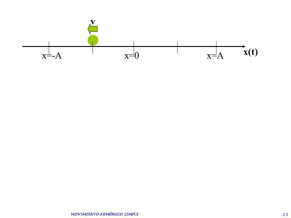 MOVIMIENTO ARMÓNICO SIMPLE 20 x=-Ax=0 x=A x(t)