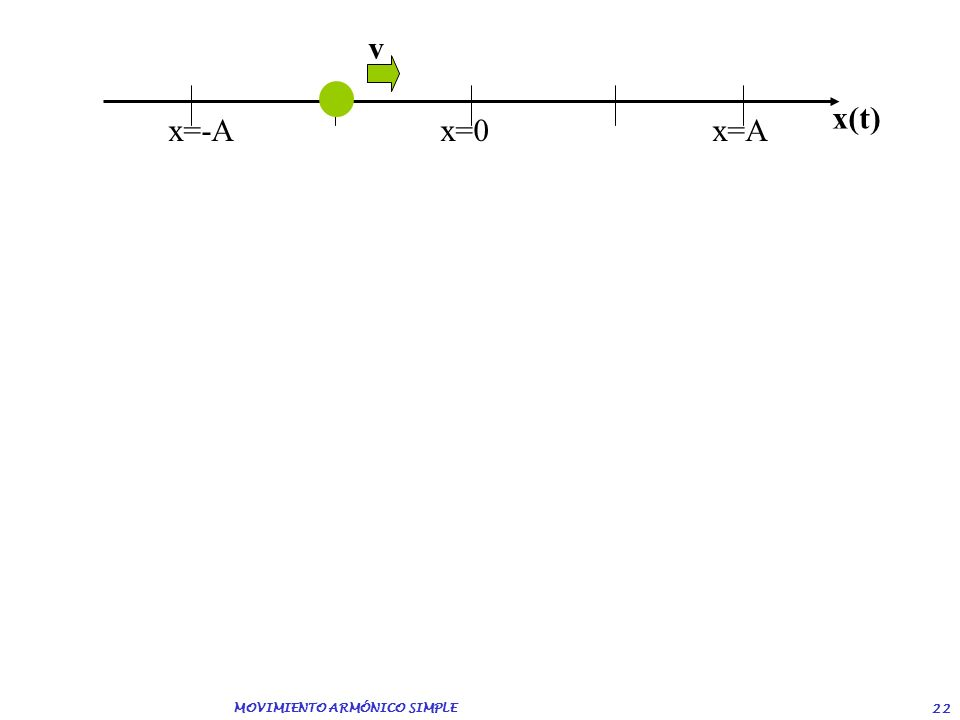 MOVIMIENTO ARMÓNICO SIMPLE 21 x=-Ax=0 x=A x(t) v