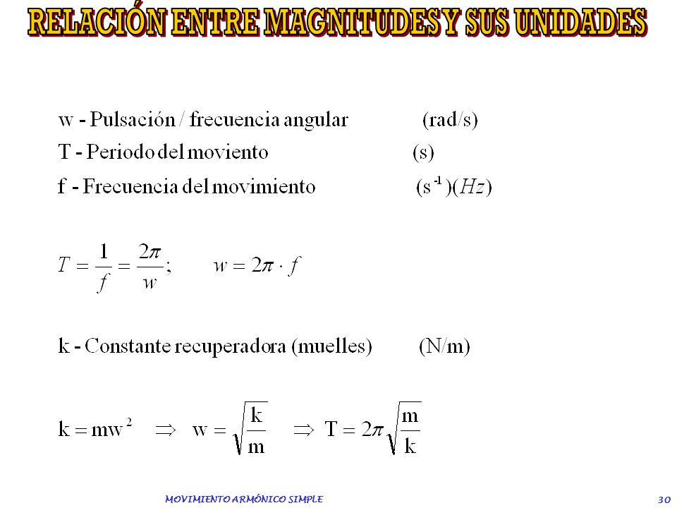 MOVIMIENTO ARMÓNICO SIMPLE 29