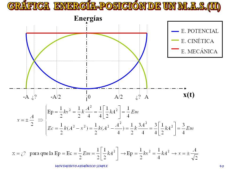 MOVIMIENTO ARMÓNICO SIMPLE 39 -A ¿? -A/2 0 A/2 ¿? A x(t) Energías E. POTENCIAL E. CINÉTICA E. MECÁNICA