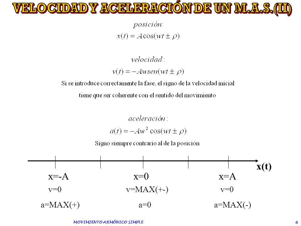 MOVIMIENTO ARMÓNICO SIMPLE 5 A-Amplitud (m) w – Pulsación ó frecuencia angular (rad/s)