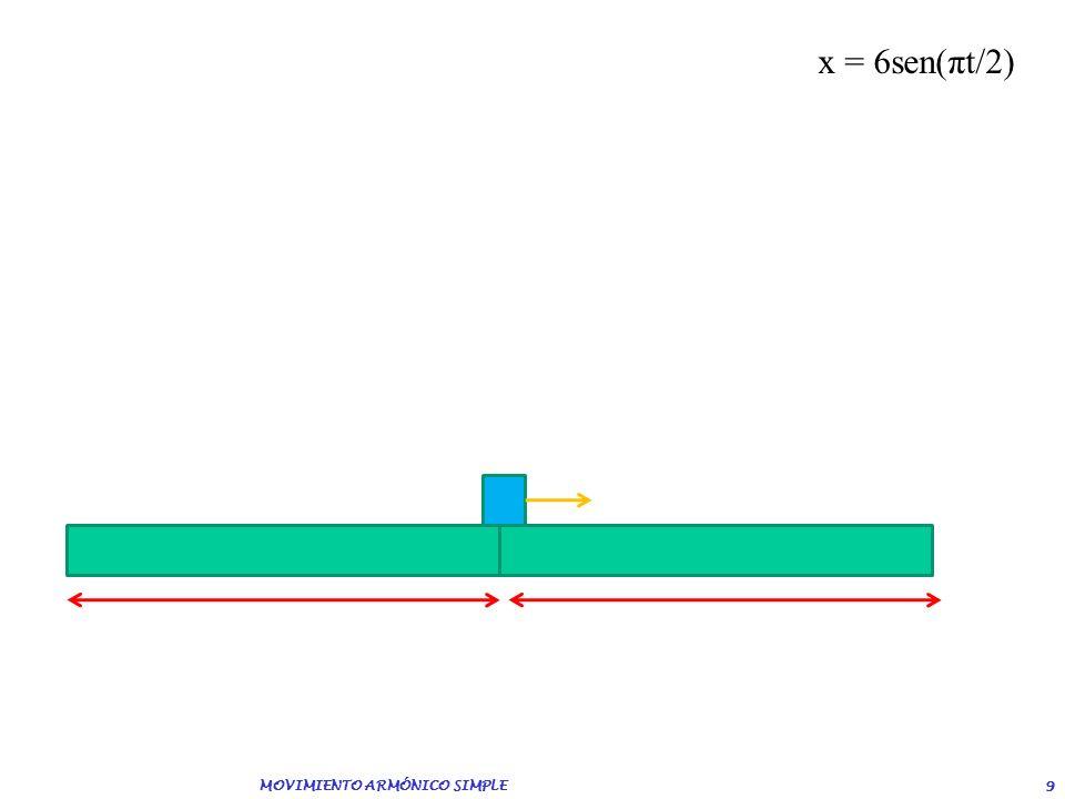 8 8 El movimiento de un oscilador armónico se ajusta a la siguiente ecuación: x = 6sen(πt/2) (en metros). a) ¿Cuánto valen la amplitud, el período? b)