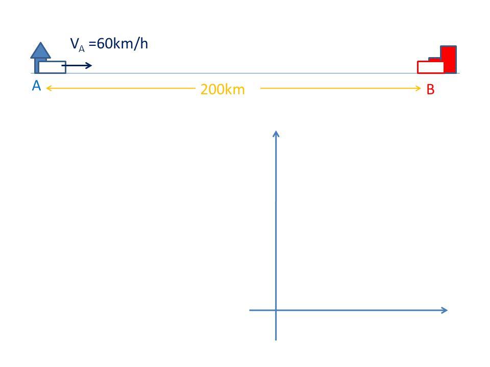 A B200km V A =60km/h