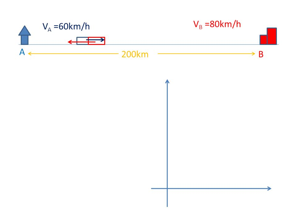 A B200km V A =60km/h V B =80km/h