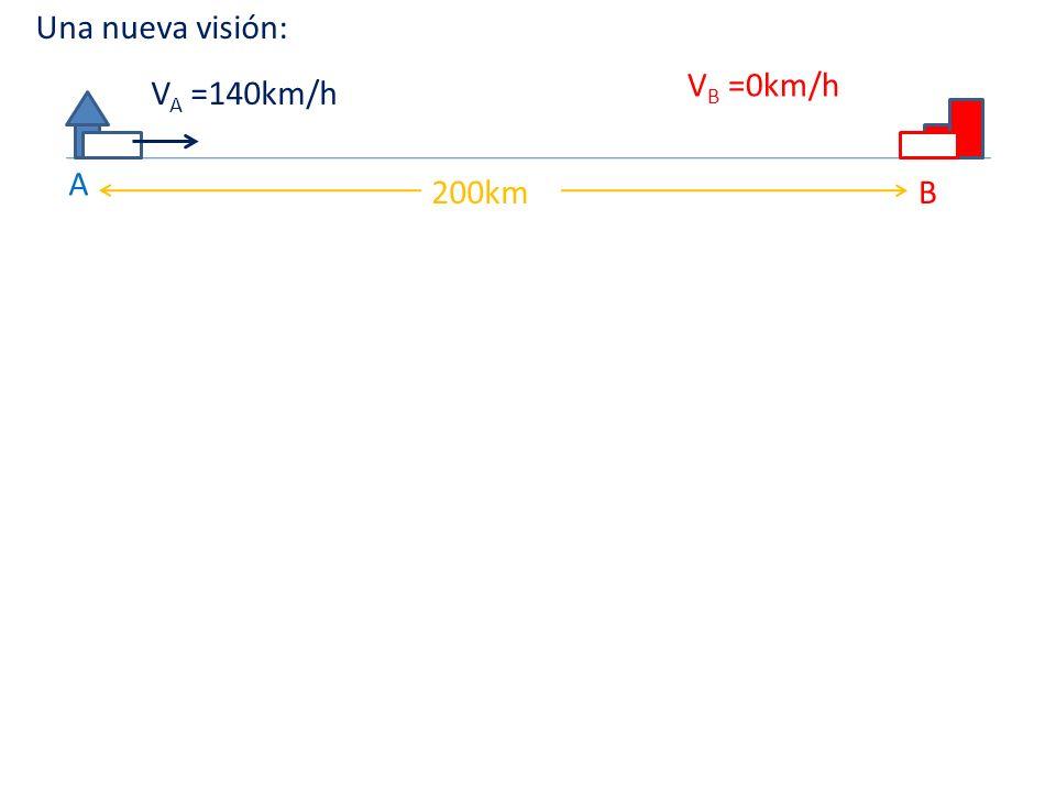 A B200km V A =140km/h V B =0km/h Una nueva visión: