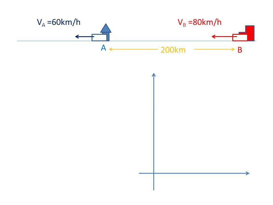 A B200km V A =60km/hV B =80km/h