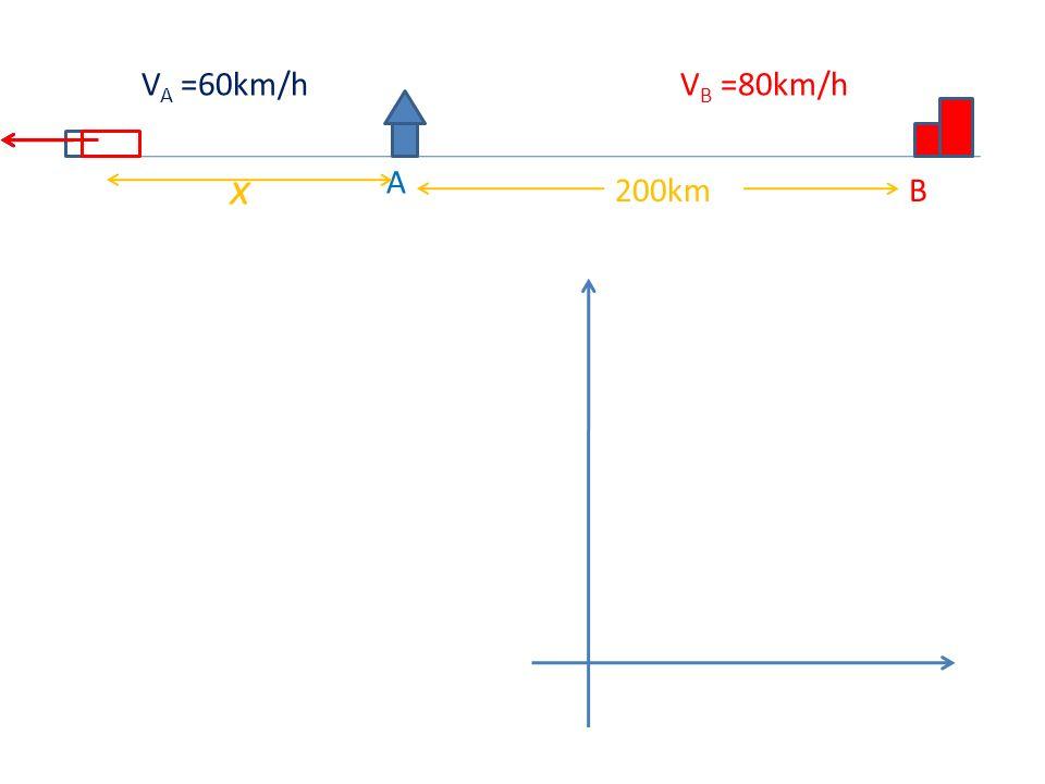 A B200km V A =60km/hV B =80km/h x