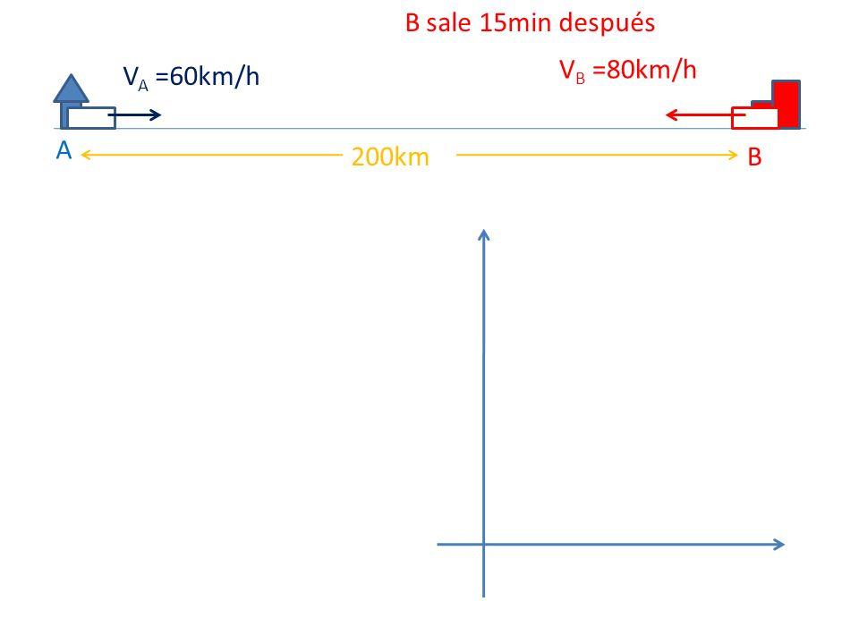 A B200km V A =60km/h V B =80km/h B sale 15min después