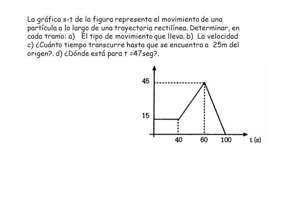 La gráfica s-t de la figura representa el movimiento de una partícula a lo largo de una trayectoria rectilínea. Determinar, en cada tramo: a) El tipo