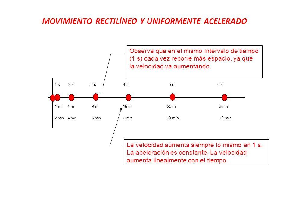 MOVIMIENTO RECTILÍNEO Y UNIFORMENTE ACELERADO Observa que en el mismo intervalo de tiempo (1 s) cada vez recorre más espacio, ya que la velocidad va a
