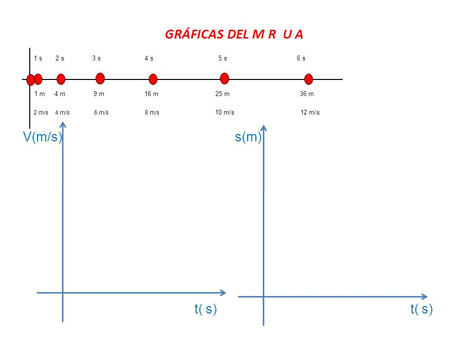 GRÁFICAS DEL M R U A 1 m9 m 4 m 16 m25 m 1 s6 s5 s4 s3 s 2 s 36 m 2 m/s4 m/s6 m/s8 m/s 12 m/s10 m/s t( s) s(m)V(m/s)