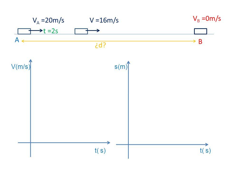 t( s) s(m)V(m/s) A B ¿d? V A =20m/s V B =0m/s V =16m/s t =2s
