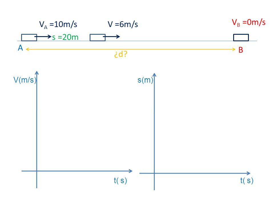 t( s) s(m)V(m/s) A B ¿d? V A =10m/s V B =0m/s V =6m/s s =20m